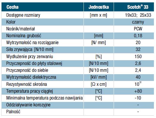 Taśma Scotch 33 (19x33) Elektroizolacyjna z PCW - 3M (dane techniczne)