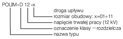 Ogranicznik przepięć POLIM D 18N - ABB - towar dostępny w sklepie (oznaczenia)