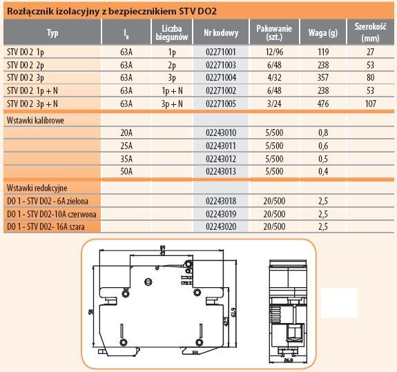 Rozłącznik bezpiecznikowy ETI STV D02-3p 63A - ETI Polam zamów w PROSPERSKLEP.PL