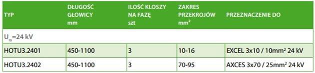 ENSTO HOTU3.2401 Głowica napowietrzna do EXCEL 3x1010mm2 24kV (UN-KE)